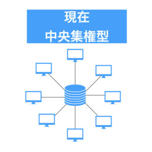 中央集権型の図