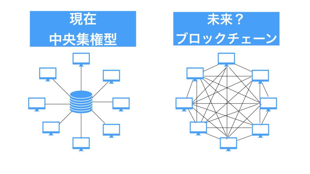 中央集権型とブロックチェーン