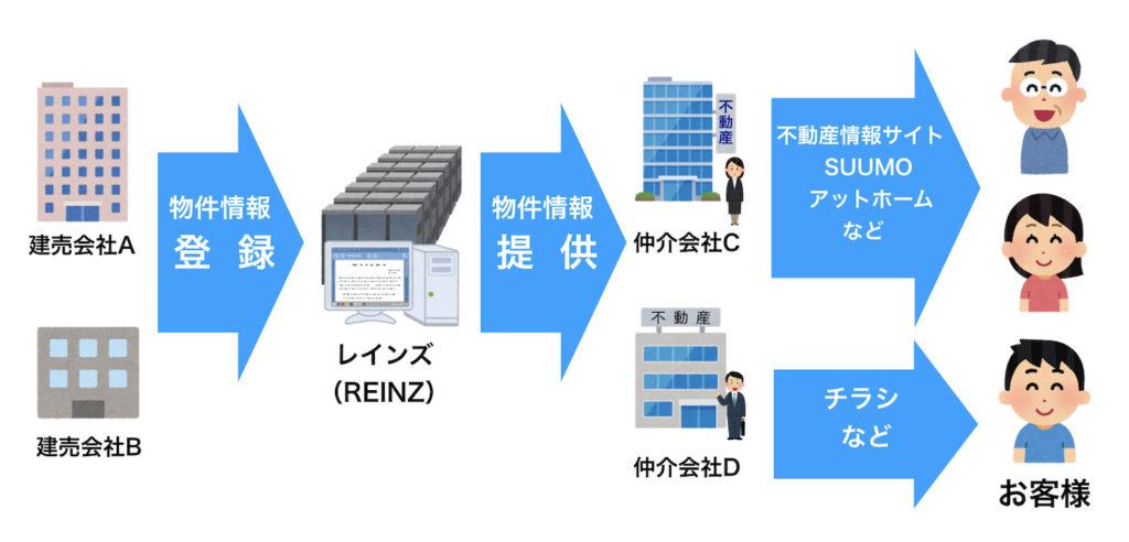 レインズと物件情報の流れ図