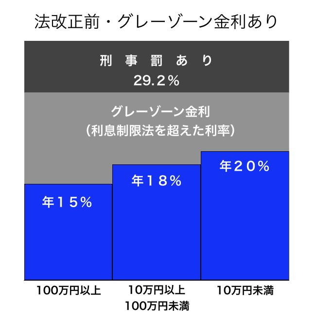 グレーゾーン金利の表