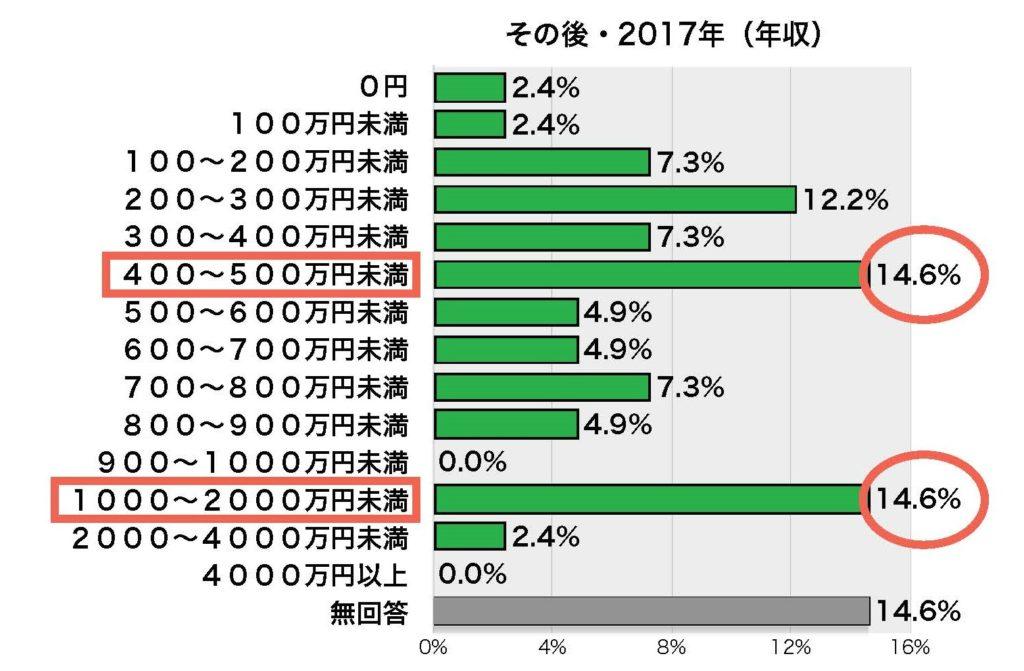 2017年のグラフ