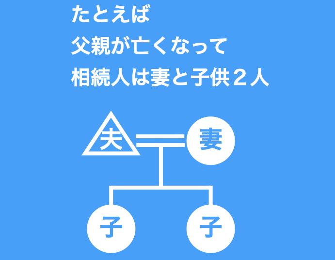 法定相続の図1