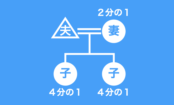 法定相続の図2