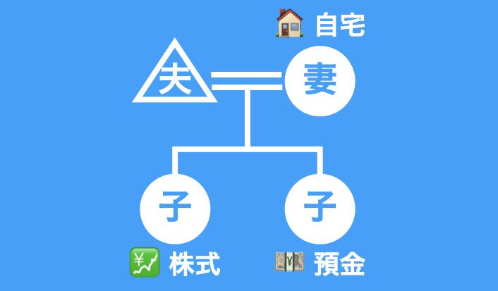 遺産分割協議の図