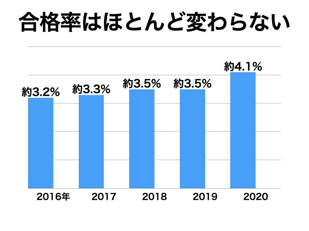 合格率の推移グラフ