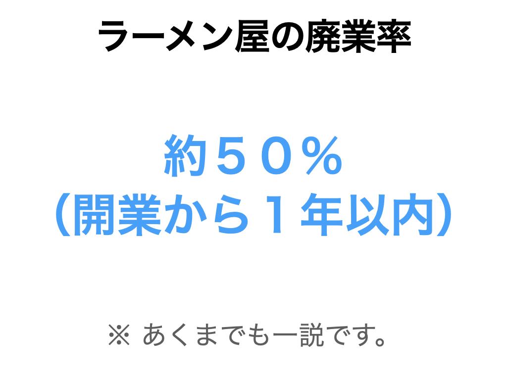 ラーメン屋さんの廃業率