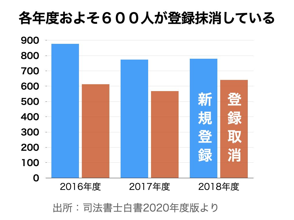 司法書士会員の新規登録者数と登録取消者数の推移